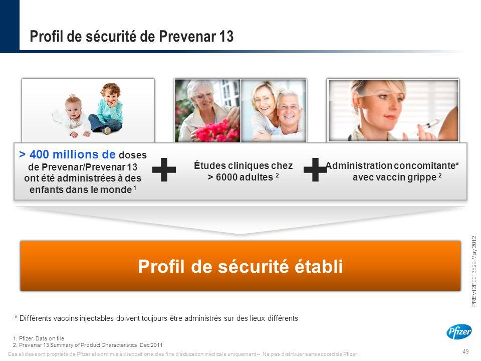 49 PREV12F0013829-May 2012 Ces slides sont propriété de Pfizer et sont mis à disposition à des fins d'éducation médicale uniquement – Ne pas distribue