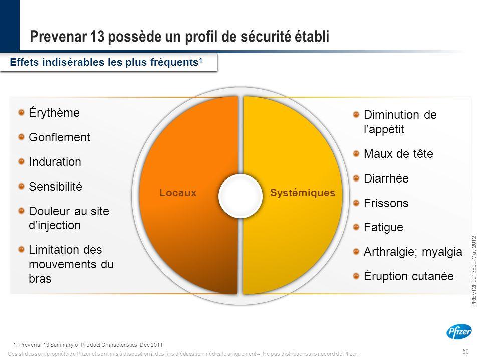 50 PREV12F0013829-May 2012 Ces slides sont propriété de Pfizer et sont mis à disposition à des fins d'éducation médicale uniquement – Ne pas distribue