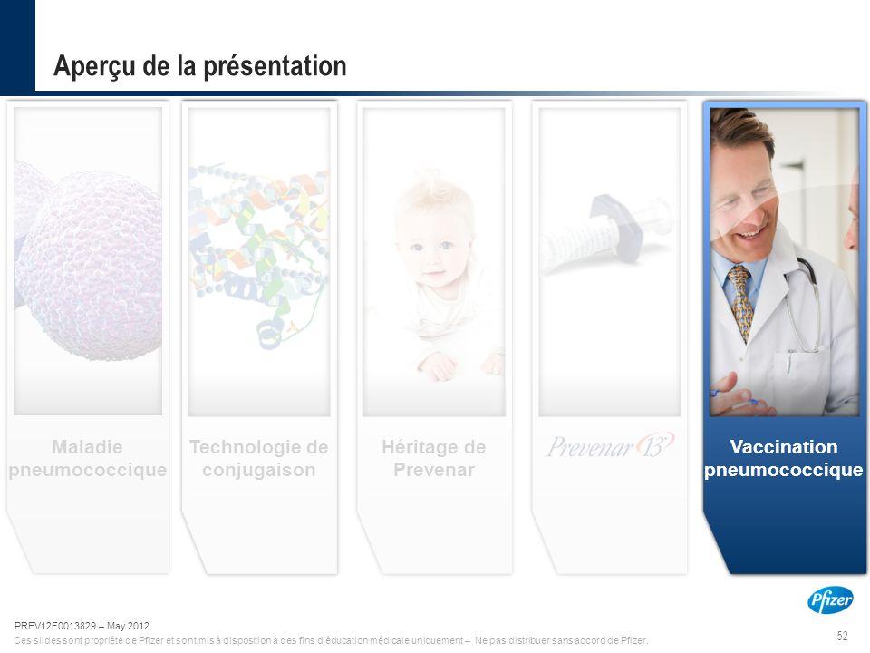 52 PREV12F0013829-May 2012 Ces slides sont propriété de Pfizer et sont mis à disposition à des fins d'éducation médicale uniquement – Ne pas distribue