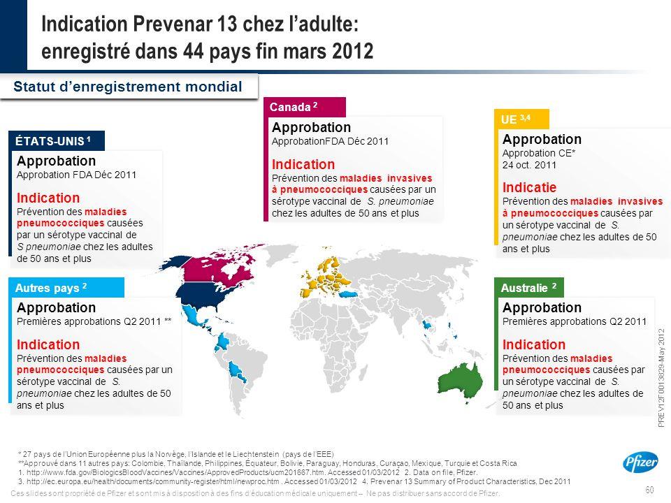 60 PREV12F0013829-May 2012 Ces slides sont propriété de Pfizer et sont mis à disposition à des fins d'éducation médicale uniquement – Ne pas distribue