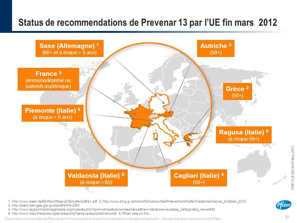 61 PREV12F0013829-May 2012 Ces slides sont propriété de Pfizer et sont mis à disposition à des fins d'éducation médicale uniquement – Ne pas distribue