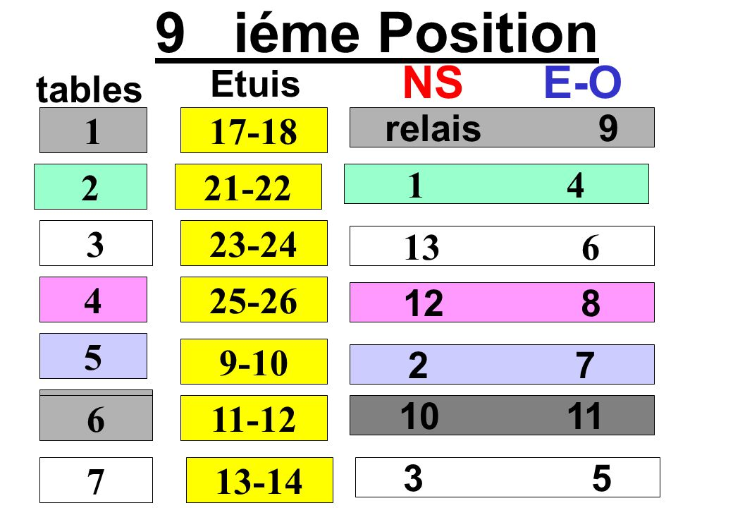 9 iéme Position tables NSE-O relais 9 1 4 13 6 12 8 1 2 3 4 17-18 Etuis 21-22 23-24 25-26 5 9-10 10 11 6 11-12 2 7 7 6 13-14 3 5