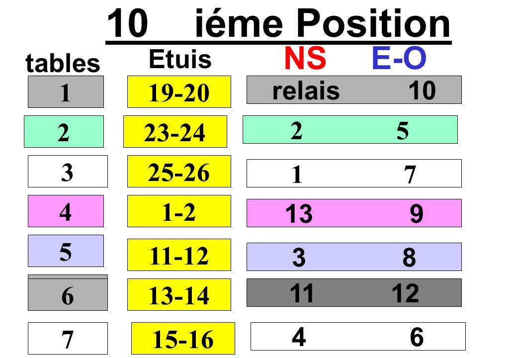 10 iéme Position tables NSE-O relais 10 2 5 1 7 13 9 1 2 3 4 19-20 Etuis 23-24 25-26 1-2 5 11-12 11 12 6 13-14 3 8 7 6 15-16 4 6