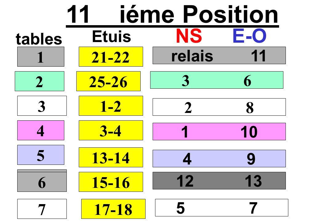 11 iéme Position tables NSE-O relais 11 3 6 2 8 1 10 1 2 3 4 21-22 Etuis 25-26 1-2 3-4 5 13-14 12 13 6 15-16 4 9 7 6 17-18 5 7