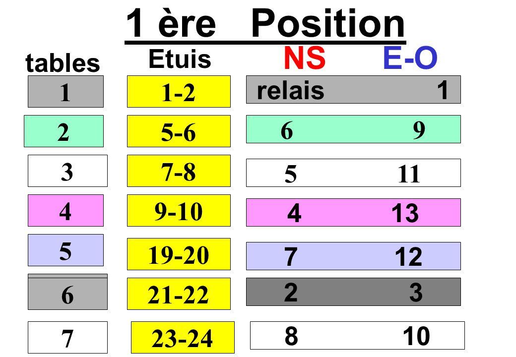 1 ère Position tables NSE-O relais 1 6 9 5 11 4 13 1 2 3 4 1-2 Etuis 5-6 7-8 9-10 5 19-20 2 3 6 21-22 7 12 7 6 23-24 8 10