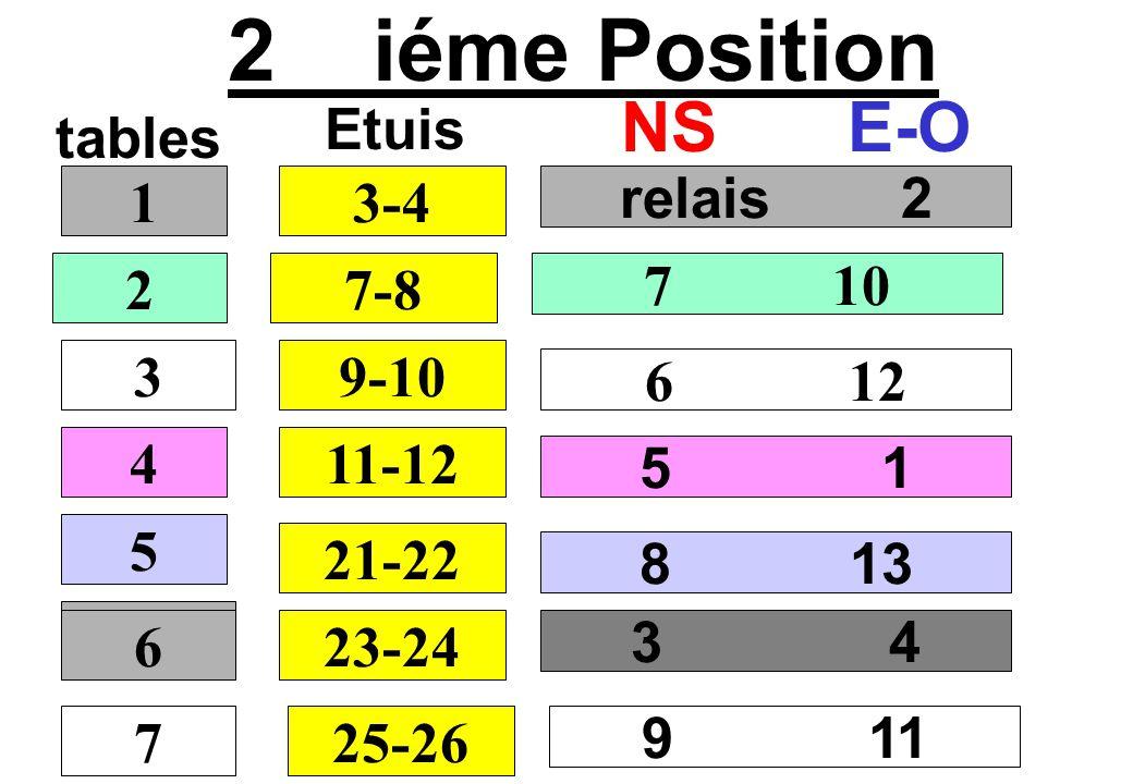 2 iéme Position tables NSE-O relais 2 7 10 6 12 5 1 1 2 3 4 3-4 Etuis 7-8 9-10 11-12 5 21-22 3 4 6 23-24 8 13 7 6 25-26 9 11