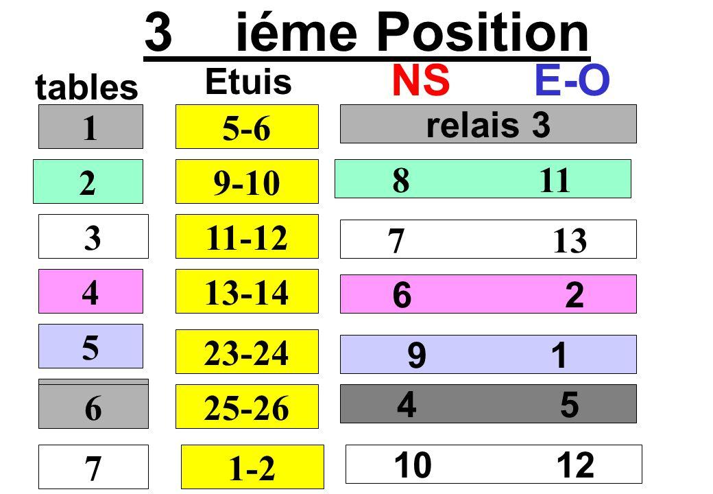 4 iéme Position tables NSE-O relais 4 9 12 8 1 7 3 1 2 3 4 7-8 Etuis 11-12 13-14 15-16 5 25-26 5 6 6 1-2 10 2 7 6 3-4 11 13