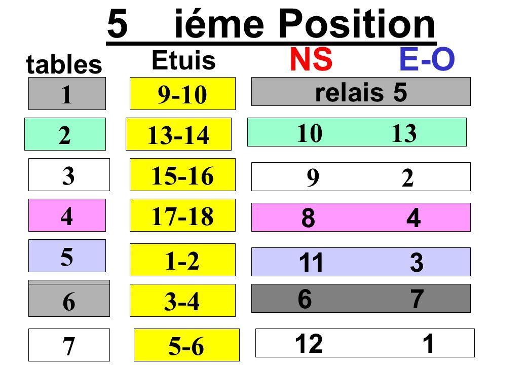 5 iéme Position tables NSE-O relais 5 10 13 9 2 8 4 1 2 3 4 9-10 Etuis 13-14 15-16 17-18 5 1-2 6 7 6 3-4 11 3 7 6 5-6 12 1