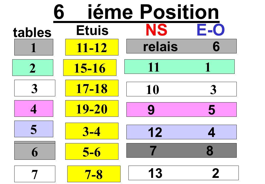 7 iéme Position tables NSE-O relais 7 12 2 11 4 10 6 1 2 3 4 13-14 Etuis 17-18 19-20 21-22 5 5-6 8 9 6 7-8 13 5 7 6 9-10 1 3