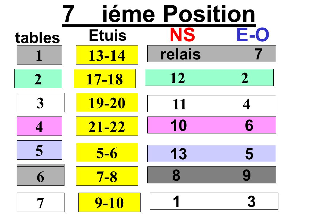 8 iéme Position tables NSE-O relais 8 13 3 12 5 11 7 1 2 3 4 15-16 Etuis 19-20 21-22 23-24 5 7-8 9 10 6 9-10 1 6 7 6 11-12 2 4