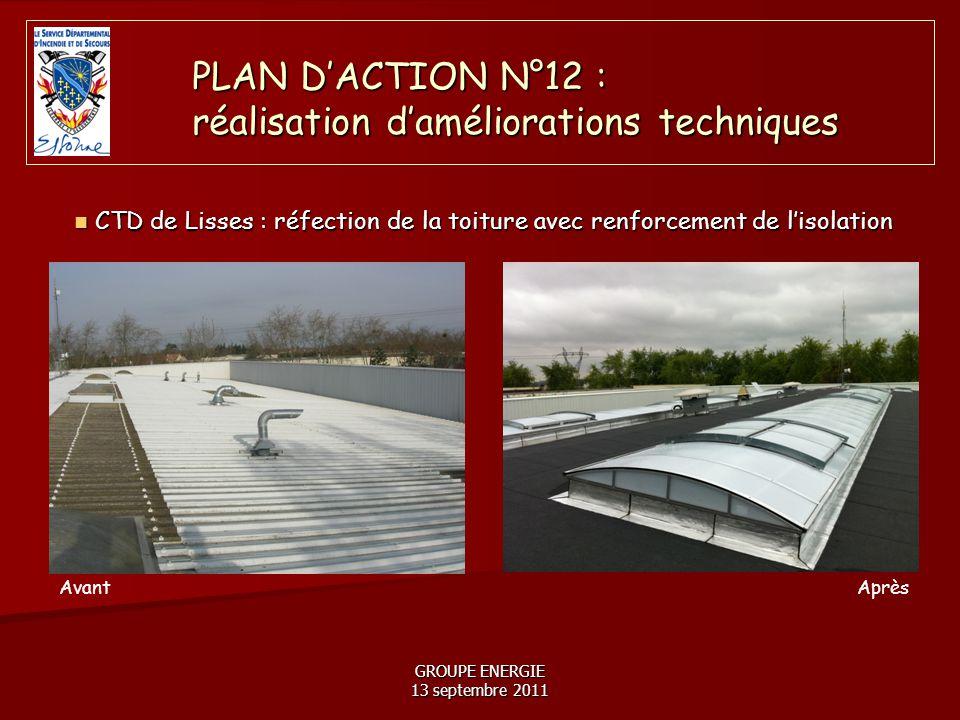 GROUPE ENERGIE 13 septembre 2011 CTD de Lisses : réfection de la toiture avec renforcement de l'isolation CTD de Lisses : réfection de la toiture avec renforcement de l'isolation PLAN D'ACTION N°12 : réalisation d'améliorations techniques AvantAprès