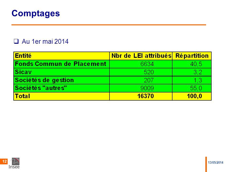 13/05/2014 12 Comptages  Au 1er mai 2014