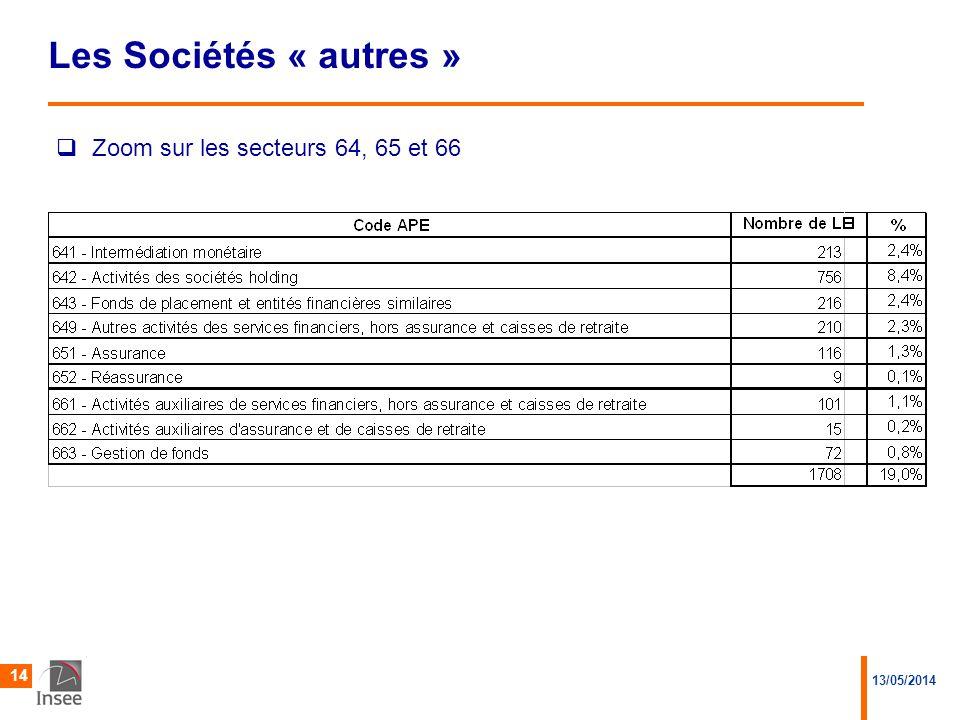 13/05/2014 14 Les Sociétés « autres »  Zoom sur les secteurs 64, 65 et 66