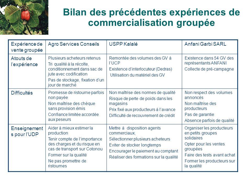 4 Bilan des précédentes expériences de commercialisation groupée Expérience de vente groupée Agro Services ConseilsUSPP KalaléAnfani Garbi SARL Atouts