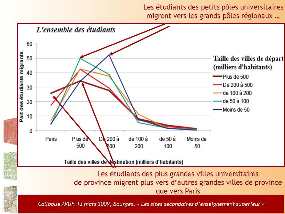 Colloque AVUF, 13 mars 2009, Bourges, « Les sites secondaires d'enseignement supérieur » Les étudiants des petits pôles universitaires migrent vers les grands pôles régionaux … Les étudiants des plus grandes villes universitaires de province migrent plus vers d'autres grandes villes de province que vers Paris