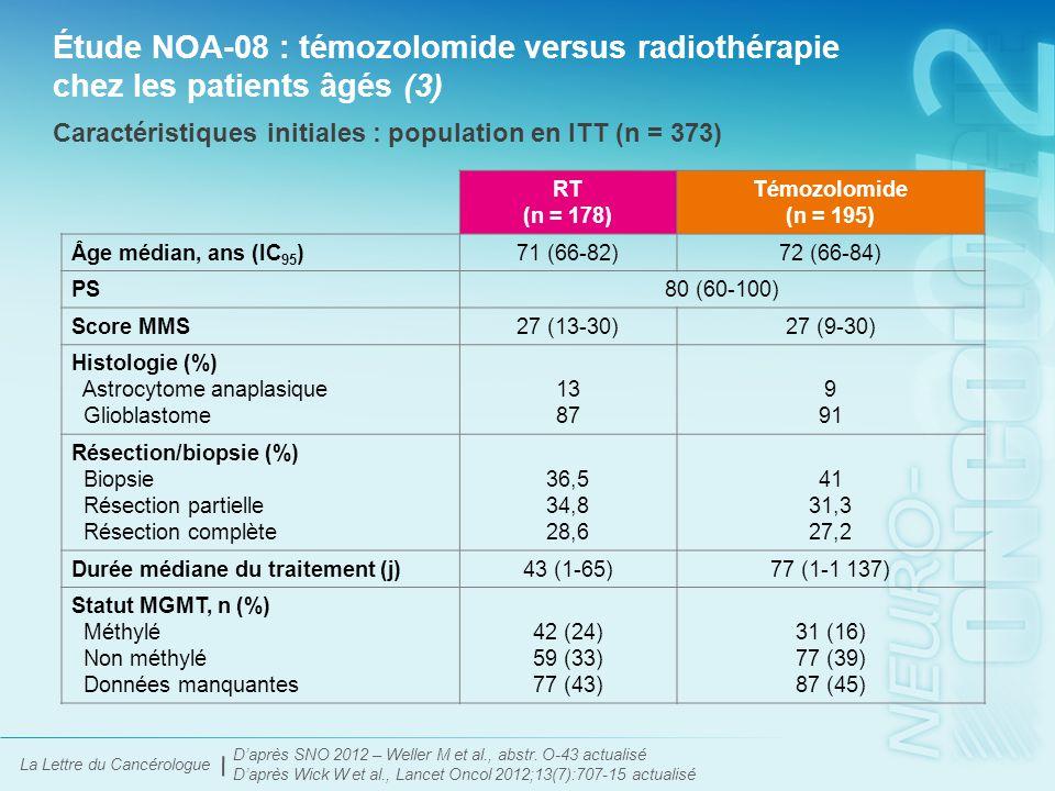 La Lettre du Cancérologue Étude NOA-08 : témozolomide versus radiothérapie chez les patients âgés (4) D'après SNO 2012 – Weller M et al., abstr.