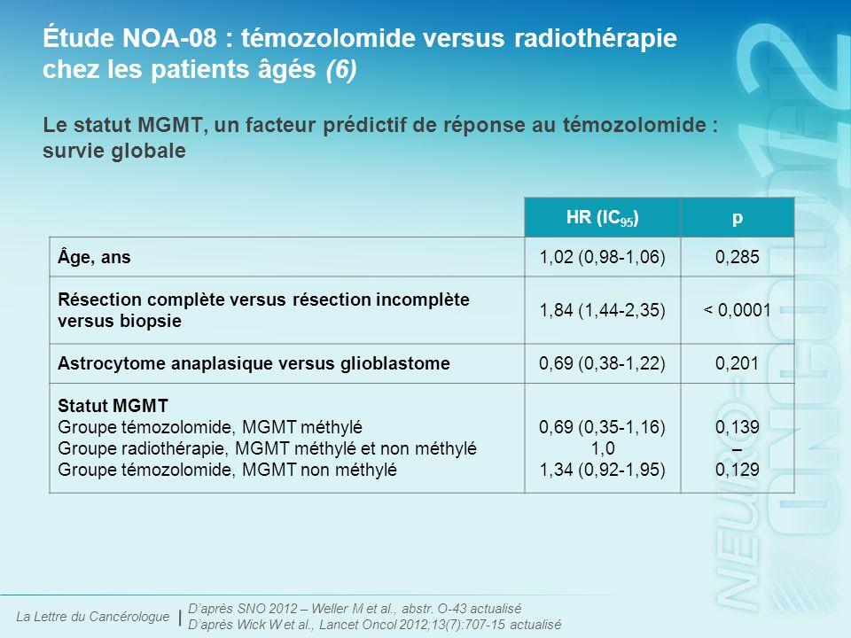 La Lettre du Cancérologue Étude NOA-08 : témozolomide versus radiothérapie chez les patients âgés (7) D'après SNO 2012 – Weller M et al., abstr.