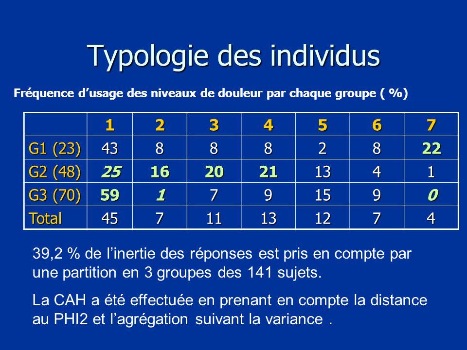 Typologie des individus 1234567 G1 (23) 438882822 G2 (48) 251620211341 G3 (70) 591791590 Total45711131274 39,2 % de l'inertie des réponses est pris en compte par une partition en 3 groupes des 141 sujets.