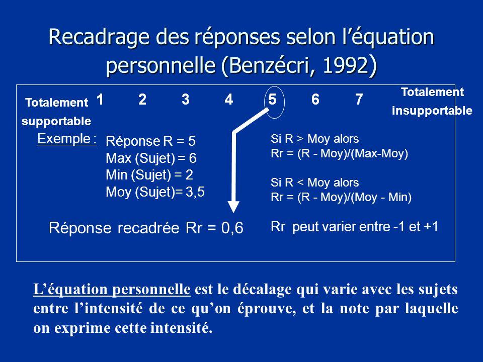 Recadrage des réponses selon l'équation personnelle (Benzécri, 1992 ) Totalement supportable Totalement insupportable Réponse R = 5 Max (Sujet) = 6 Min (Sujet) = 2 Moy (Sujet)= 3,5 L'équation personnelle est le décalage qui varie avec les sujets entre l'intensité de ce qu'on éprouve, et la note par laquelle on exprime cette intensité.