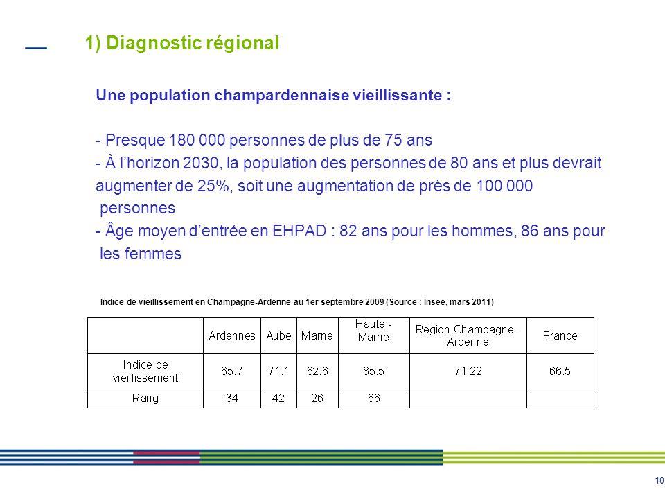 10 1) Diagnostic régional Une population champardennaise vieillissante : - Presque 180 000 personnes de plus de 75 ans - À l'horizon 2030, la populati