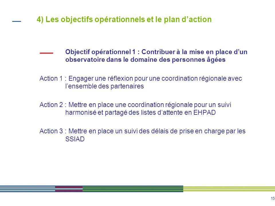 15 4) Les objectifs opérationnels et le plan d'action Objectif opérationnel 1 : Contribuer à la mise en place d'un observatoire dans le domaine des pe