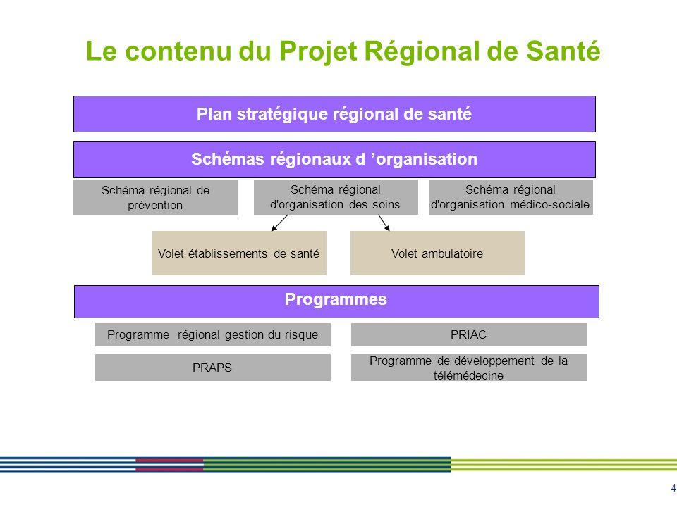 4 Le contenu du Projet Régional de Santé Schémas régionaux d 'organisation Plan stratégique régional de santé Schéma régional de prévention Schéma rég