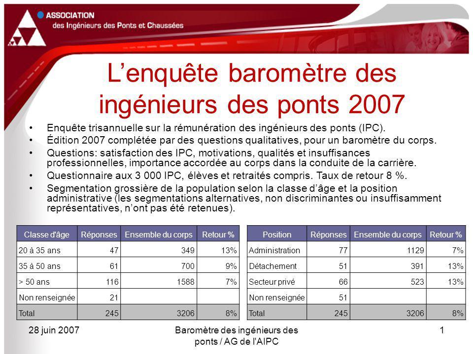 28 juin 2007Baromètre des ingénieurs des ponts / AG de l AIPC 1 L'enquête baromètre des ingénieurs des ponts 2007 Enquête trisannuelle sur la rémunération des ingénieurs des ponts (IPC).