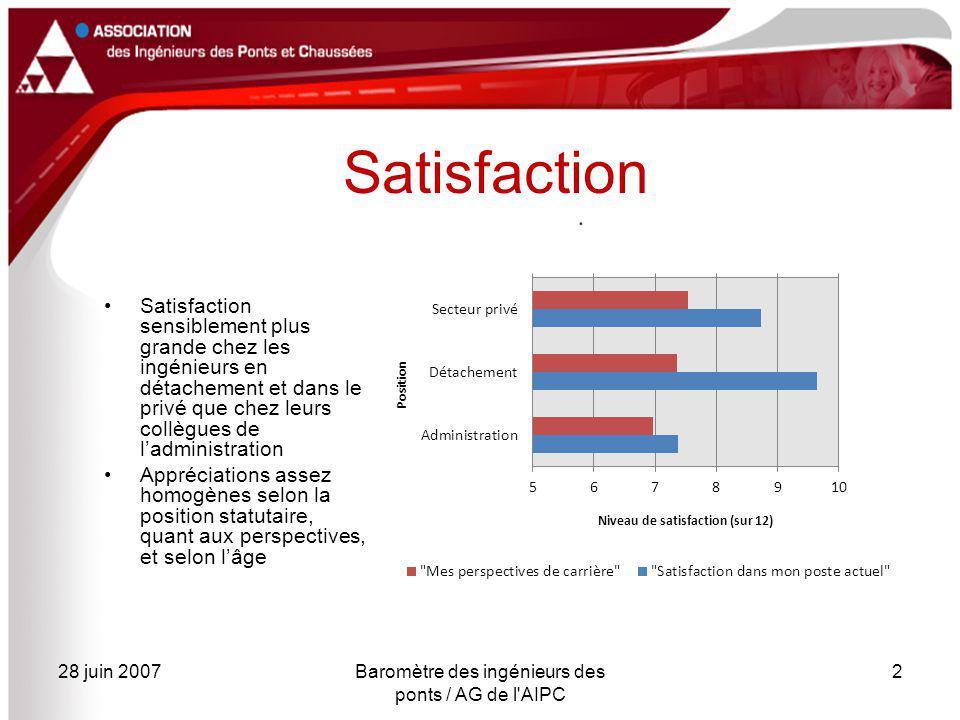28 juin 2007Baromètre des ingénieurs des ponts / AG de l'AIPC 2 Satisfaction Satisfaction sensiblement plus grande chez les ingénieurs en détachement
