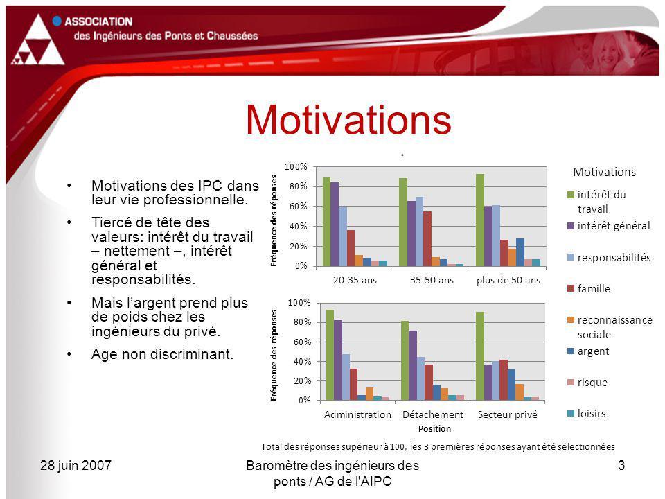 28 juin 2007Baromètre des ingénieurs des ponts / AG de l'AIPC 3 Motivations Motivations des IPC dans leur vie professionnelle. Tiercé de tête des vale