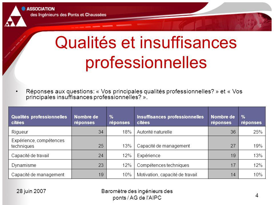 28 juin 2007Baromètre des ingénieurs des ponts / AG de l'AIPC 4 Réponses aux questions: « Vos principales qualités professionnelles? » et « Vos princi