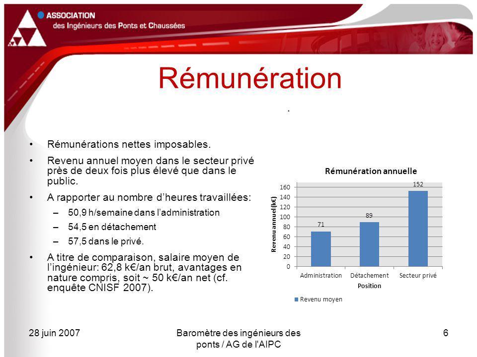 28 juin 2007Baromètre des ingénieurs des ponts / AG de l AIPC 6 Rémunération Rémunérations nettes imposables.