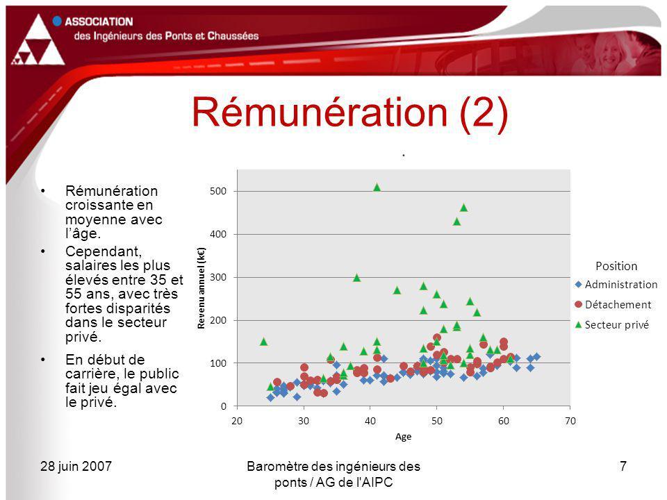 28 juin 2007Baromètre des ingénieurs des ponts / AG de l'AIPC 7 Rémunération (2) Rémunération croissante en moyenne avec l'âge. Cependant, salaires le