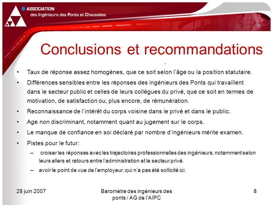 28 juin 2007Baromètre des ingénieurs des ponts / AG de l AIPC 8 Conclusions et recommandations Taux de réponse assez homogènes, que ce soit selon l'âge ou la position statutaire.