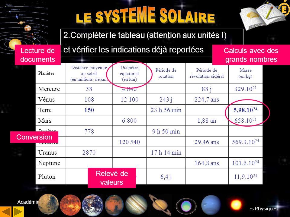 Ordina 13 Sciences Physiques Académie d'Aix-Marseille 28 janvier 2004 Planètes Distance moyenne au soleil (en millions de km) Diamètre équatorial (en km) Période de rotation Période de révolution sidéral Masse (en kg) Mercure584 84088 j329.10 21 Vénus10812 100243 j224,7 ans Terre15023 h 56 min5,98.10 24 Mars6 8001,88 an658.10 21 Jupiter7789 h 50 min Saturne120 54029,46 ans569,3.10 24 Uranus287017 h 14 min Neptune164,8 ans101,6.10 24 Pluton2 3206,4 j11,9.10 21 Relevé de valeurs Conversion 2 2.Compléter le tableau (attention aux unités !) et vérifier les indications déjà reportées.
