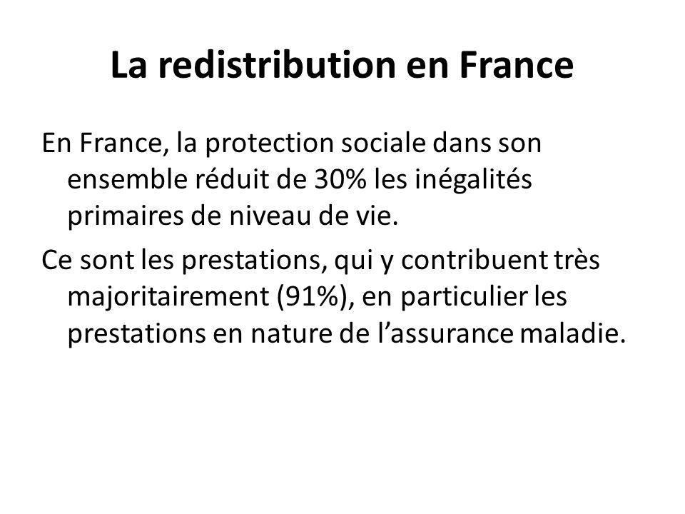 La redistribution en France En France, la protection sociale dans son ensemble réduit de 30% les inégalités primaires de niveau de vie.