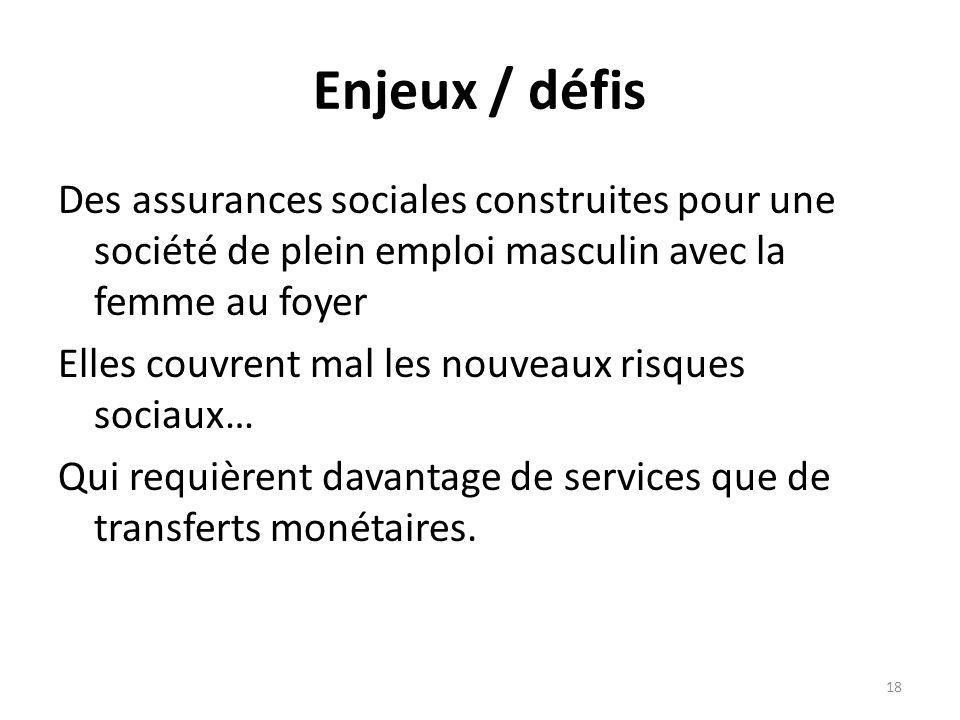Enjeux / défis Des assurances sociales construites pour une société de plein emploi masculin avec la femme au foyer Elles couvrent mal les nouveaux risques sociaux… Qui requièrent davantage de services que de transferts monétaires.