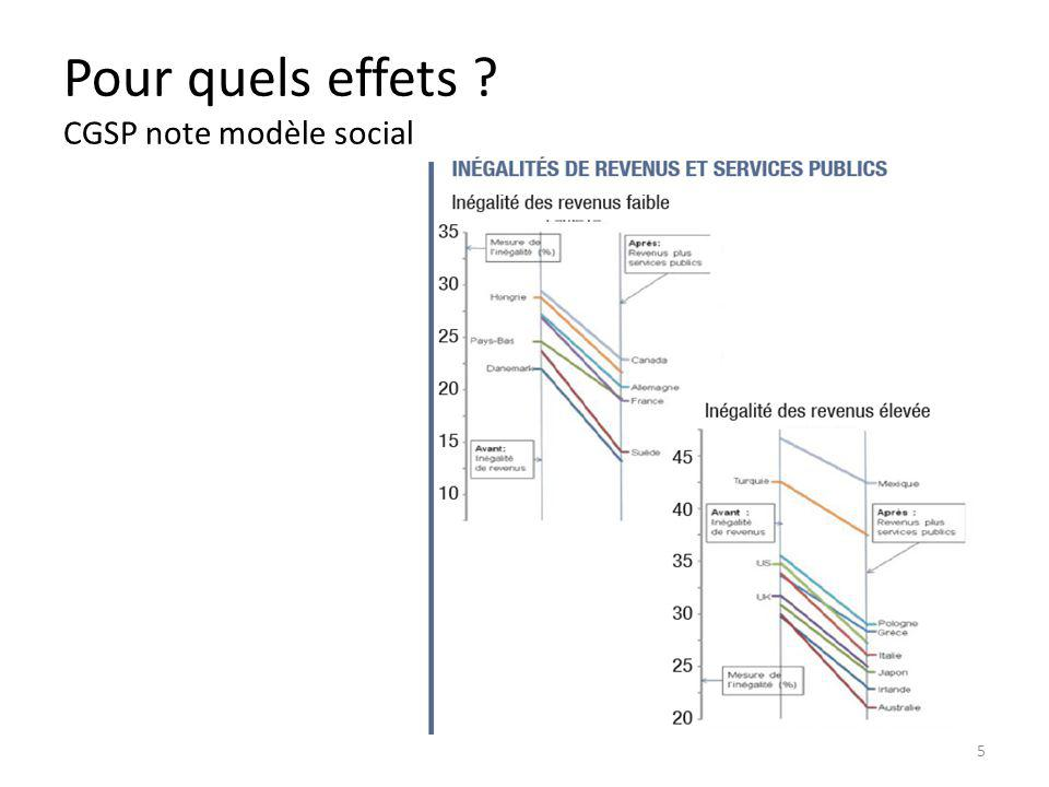 Pour quels effets CGSP note modèle social 5
