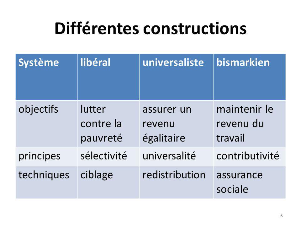Différentes constructions Systèmelibéraluniversalistebismarkien qui bénéfice ?Les pauvres les citoyens les travailleurs et leurs familles De quelles prestations .