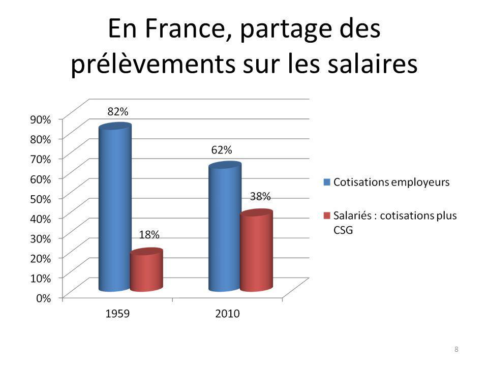 En France, partage des prélèvements sur les salaires 8