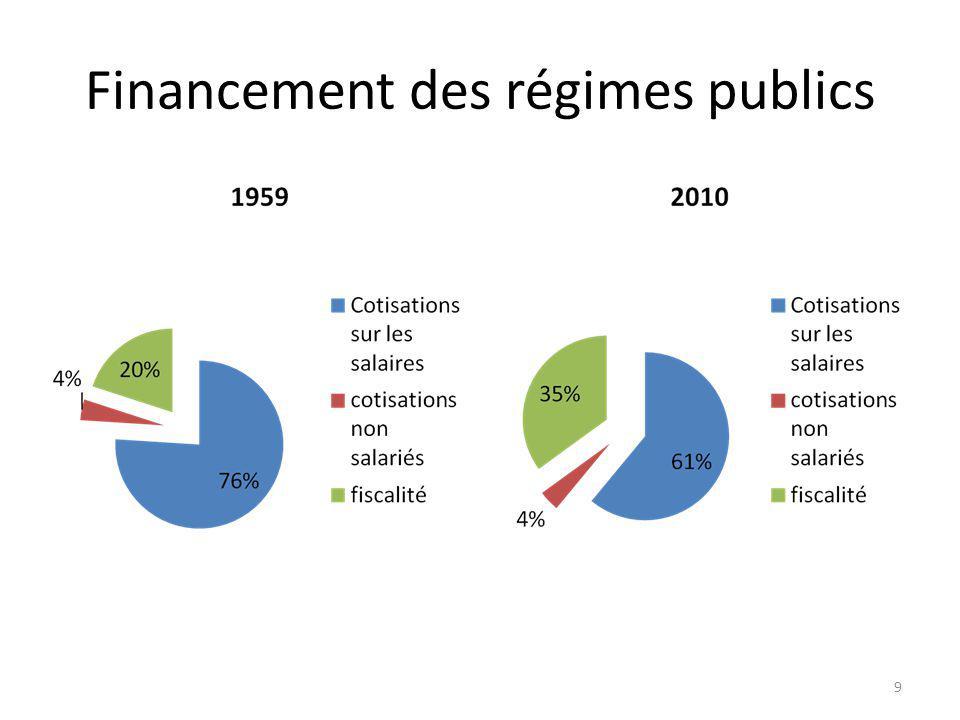 Financement des régimes publics 9