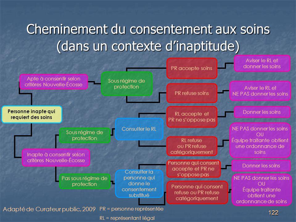 122 Cheminement du consentement aux soins (dans un contexte d'inaptitude) Adapté de Curateur public, 2009 PR = personne représentée RL = représentant