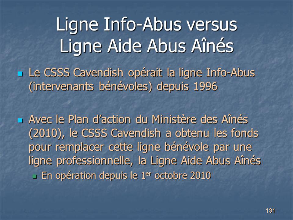 131 Ligne Info-Abus versus Ligne Aide Abus Aînés Le CSSS Cavendish opérait la ligne Info-Abus (intervenants bénévoles) depuis 1996 Le CSSS Cavendish o