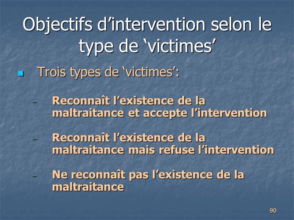 90 Objectifs d'intervention selon le type de 'victimes' Trois types de 'victimes': Trois types de 'victimes': – Reconnaît l'existence de la maltraitan