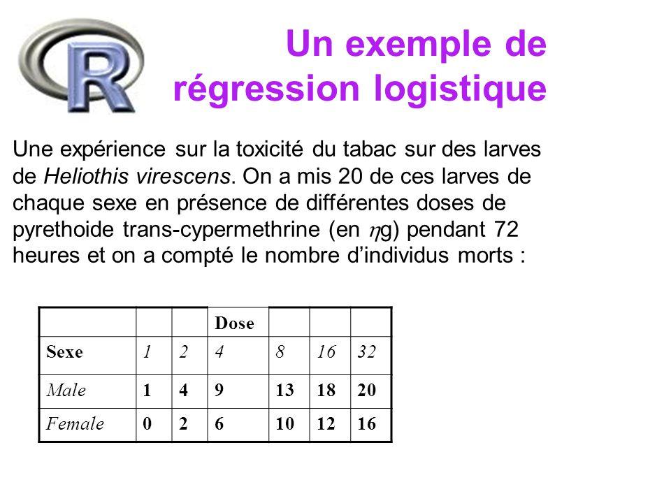 Un exemple de régression logistique > ldose = rep(0:5,2) # log2(dose) > mort = c(1,4,9,13,18,20,0,2,6,10,12,16) > sex = factor(rep(c( M , F ),c(6,6))) > SF = cbind(mort,vivant=20-mort) > ldose [1] 0 1 2 3 4 5 0 1 2 3 4 5 > Mort [1] 1 4 9 13 18 20 0 2 6 10 12 16 > Sex [1] M M M M M M F F F F F F Levels: F M > SF mort vivant [1,] 1 19 [2,] 4 16 [3,] 9 11 [4,] 13 7 [5,] 18 2 [6,] 20 0 [7,] 0 20 [8,] 2 18 [9,] 6 14 [10,] 10 10 [11,] 12 8 [12,] 16 4