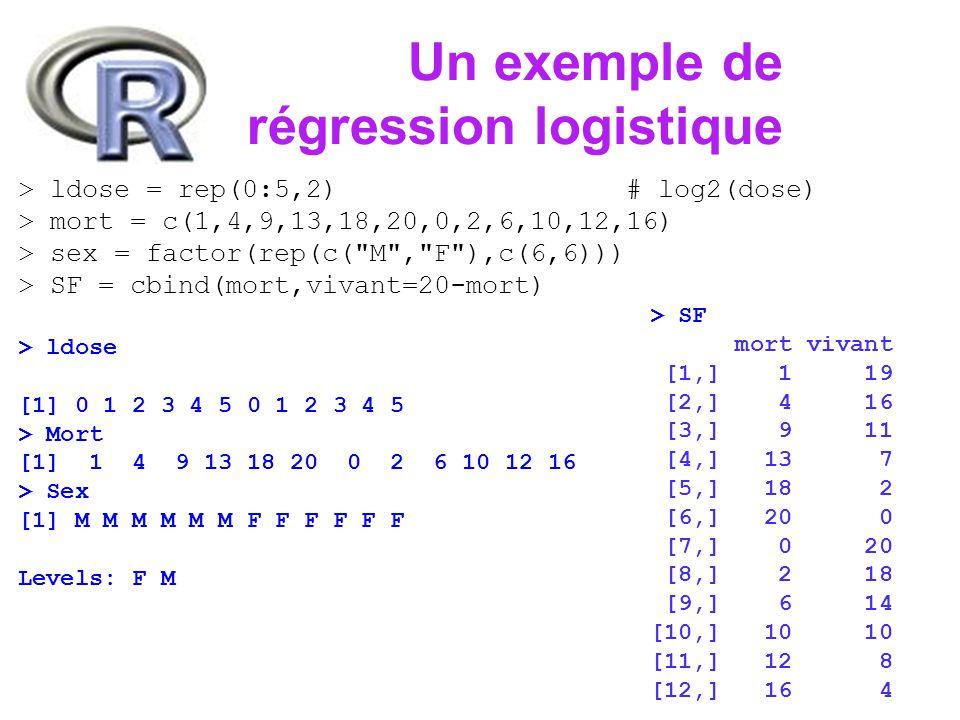 Un exemple de régression logistique > ldose = rep(0:5,2) # log2(dose) > mort = c(1,4,9,13,18,20,0,2,6,10,12,16) > sex = factor(rep(c( M , F ),c(6,6))) > SF = cbind(mort,vivant=20-mort) > effec.lg = glm(SF~sex*ldose,family=binomial) > summary(effec.lg, cor=F) Coefficients: Estimate Std.