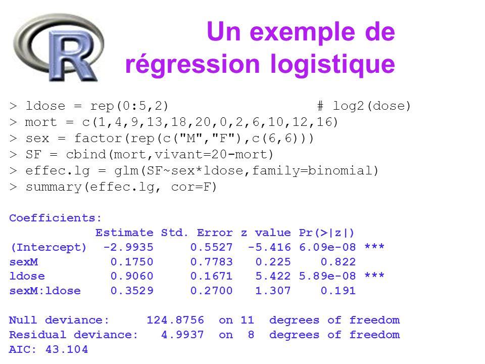 Un exemple de régression logistique > par(mfcol=c(2,2)) > plot(effec.lg)