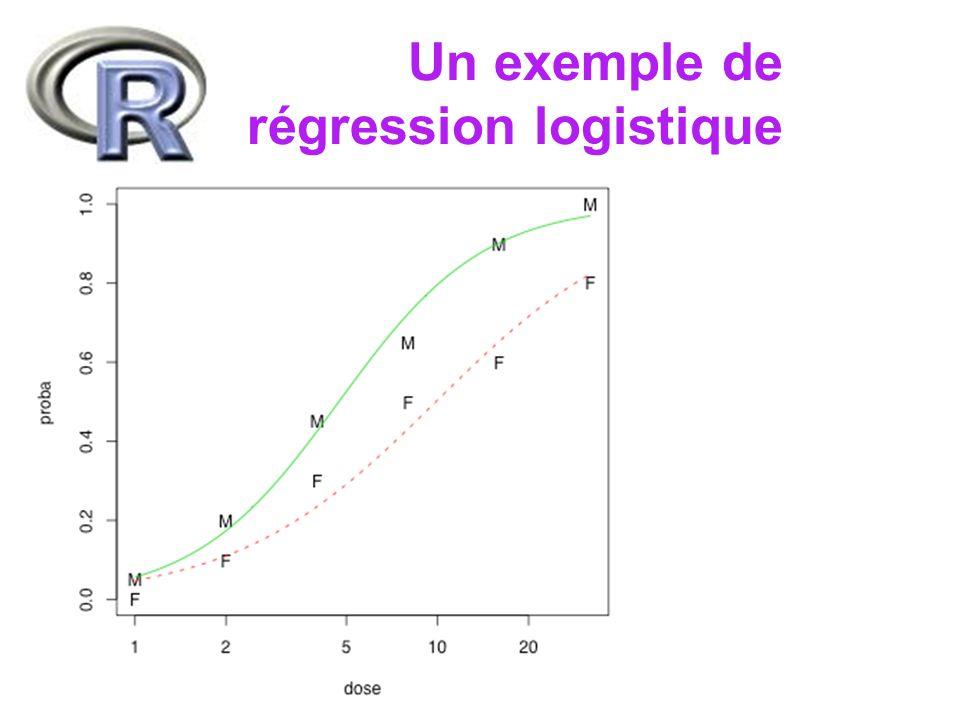 > ldose = rep(0:5,2) # log2(dose) > mort = c(1,4,9,13,18,20,0,2,6,10,12,16) > SF = cbind(mort,vivant=20-mort) > effec.lg0 = glm(SF~ldose,family=binomial) > summary(effec.lg0, cor=F) Coefficients: Estimate Std.