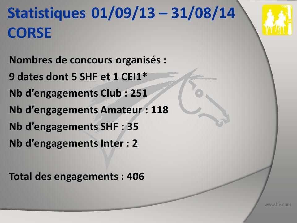 www.ffe.com Statistiques 01/09/13 – 31/08/14 CORSE Nombres de concours organisés : 9 dates dont 5 SHF et 1 CEI1* Nb d'engagements Club : 251 Nb d'engagements Amateur : 118 Nb d'engagements SHF : 35 Nb d'engagements Inter : 2 Total des engagements : 406