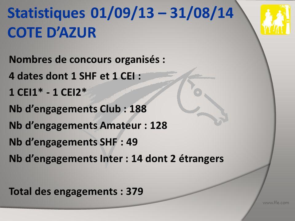 www.ffe.com Statistiques 01/09/13 – 31/08/14 COTE D'AZUR Nombres de concours organisés : 4 dates dont 1 SHF et 1 CEI : 1 CEI1* - 1 CEI2* Nb d'engagements Club : 188 Nb d'engagements Amateur : 128 Nb d'engagements SHF : 49 Nb d'engagements Inter : 14 dont 2 étrangers Total des engagements : 379
