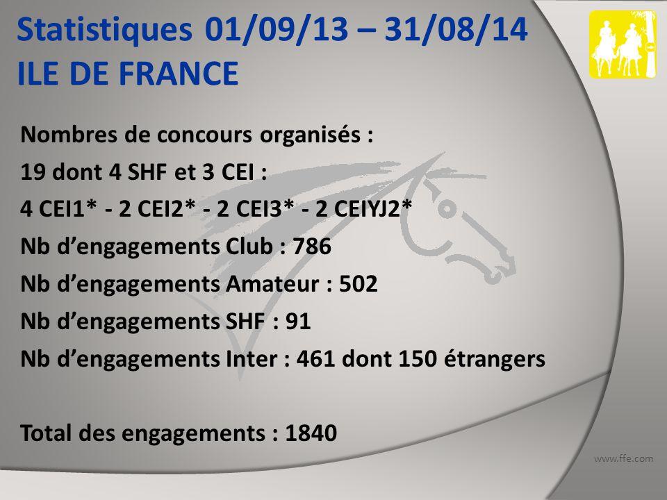 www.ffe.com Statistiques 01/09/13 – 31/08/14 ILE DE FRANCE Nombres de concours organisés : 19 dont 4 SHF et 3 CEI : 4 CEI1* - 2 CEI2* - 2 CEI3* - 2 CEIYJ2* Nb d'engagements Club : 786 Nb d'engagements Amateur : 502 Nb d'engagements SHF : 91 Nb d'engagements Inter : 461 dont 150 étrangers Total des engagements : 1840